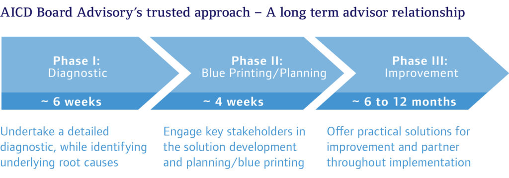 the three phases approach Phase 3: software subscriptions while the software suite approach has been successful, we felt the model could be further improved by transitioning from perpetually licensed software into software subscriptions, for several reasons.